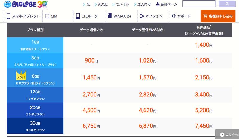 BIGLOBE-SIM-料金プラン